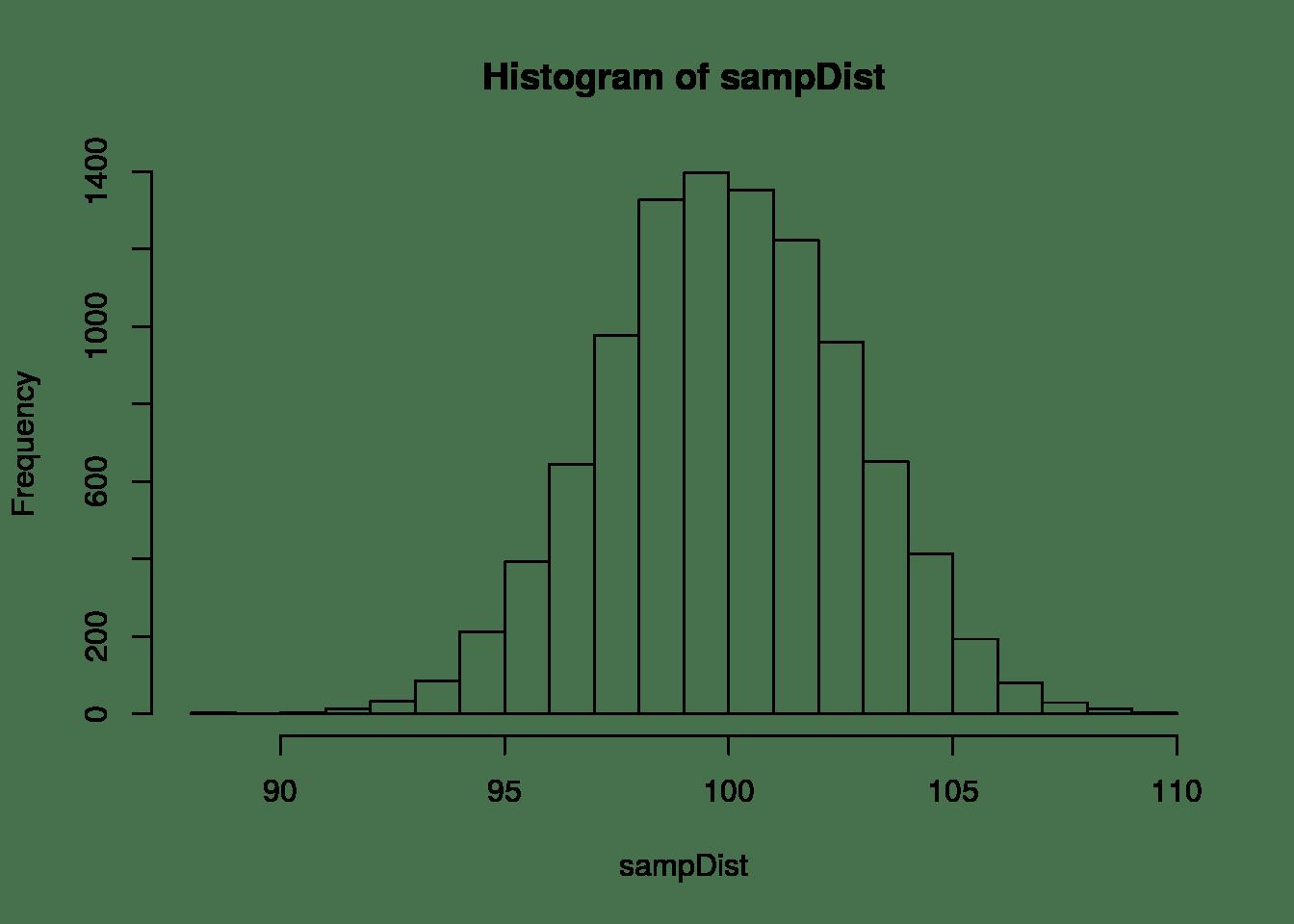 Biased And Unbiased Estimates