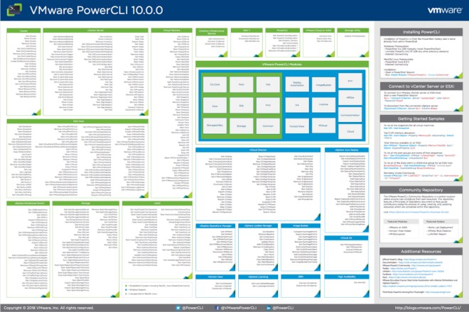 New Release: PowerCLI Poster