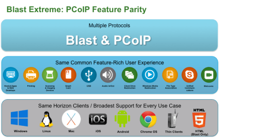 vmware horizon 7 blast extreme pcoip features