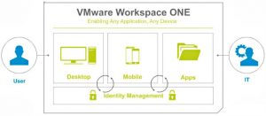 Dive into the top six EMM buying criteria via Workspace ONE and AirWatch unified endpoint management.