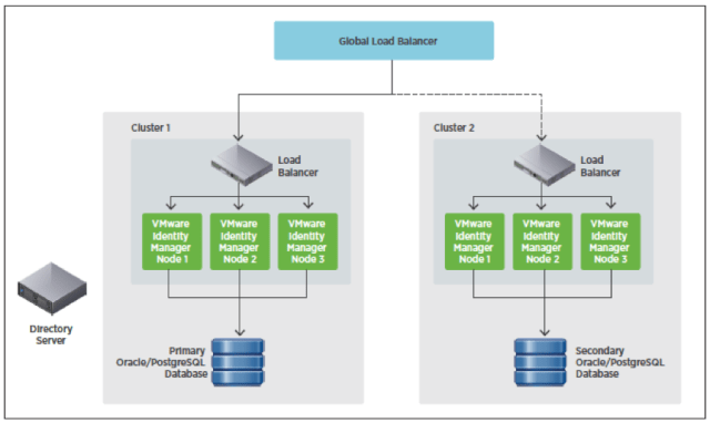 VMware Identity Manager PostgreSQL and Oracle Multiple Data Centers