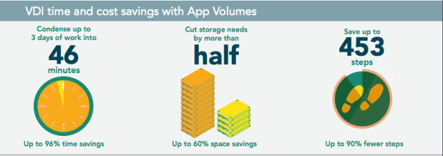 The best keeps getting better introducing app volumes 212 vmpro app volumes 2 12 ga 1 ccuart Choice Image