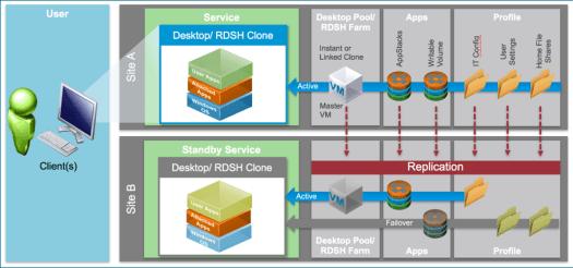 vmware-horizon-7-enterprise-edition-multisite-reference-architecture_1