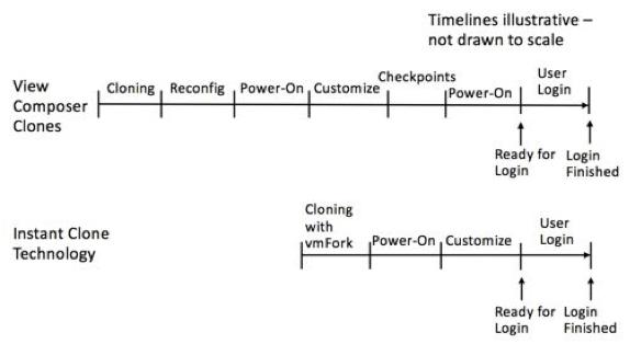 Instant-clones-View-Composer-Comparison