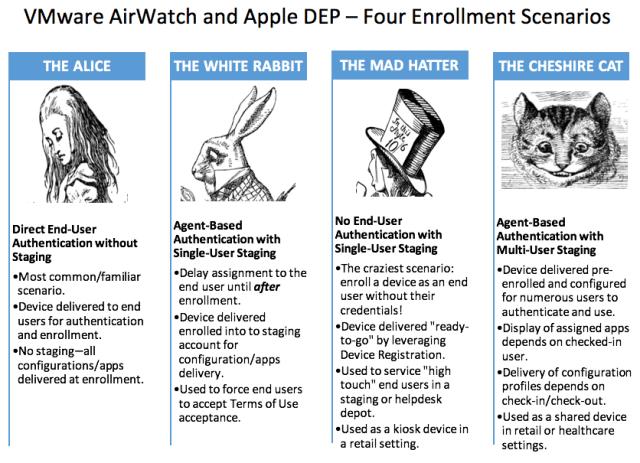 4 Scenarios AirWatch Apple DEP Enrollment