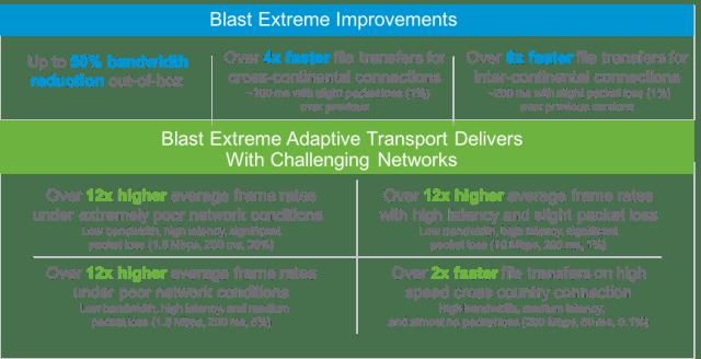 Blast Extreme Protocol 2