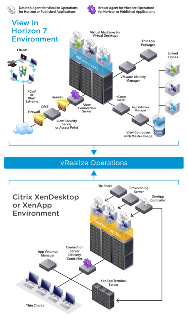 Deployment architecture of vRealize Operations for Horizon and Published Applications