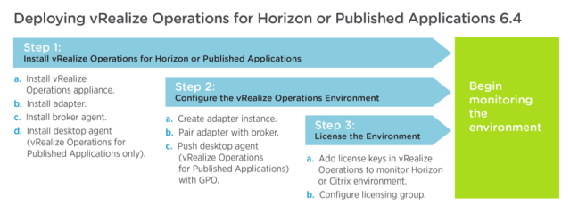 Deployment of the components for vRealize Operations for Horizon and Published Applications
