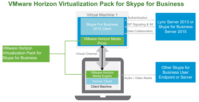 Virtualization Pack Skype for Business audio and video