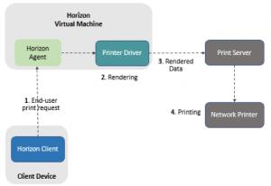 network_printers