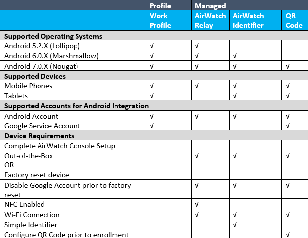 Android Enterprise Enrollment Flow Requirements