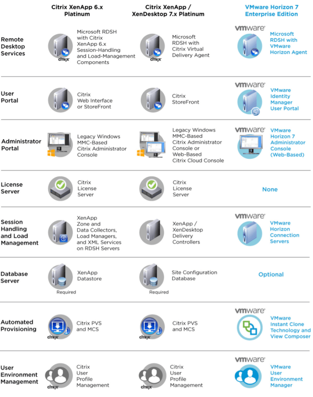 VMware Horizon 7 components compared to those of Citrix, part 1