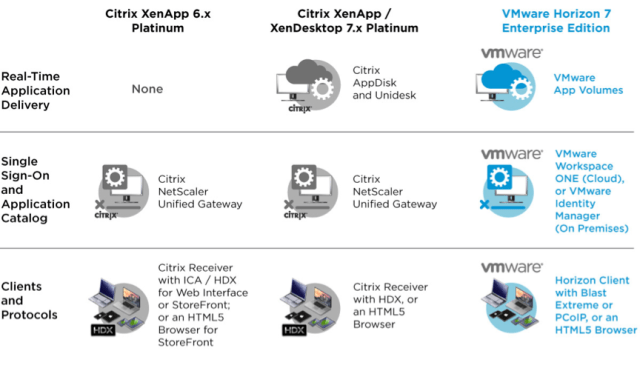 VMware Horizon 7 components compared to those of Citrix, part 2
