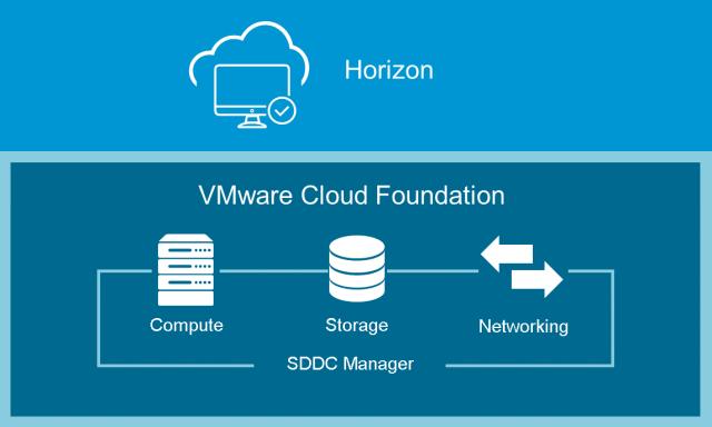 Cloud_Foundation_for_Horizon_7