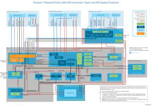 [Whitepaper] Network Ports in VMware Horizon 7 | VMware EndUser Computing Blog