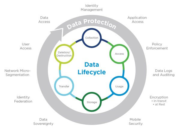 data_lifecycle