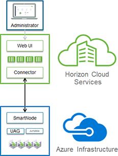 Horizon Cloud on Microsoft Azure Deployment Overview