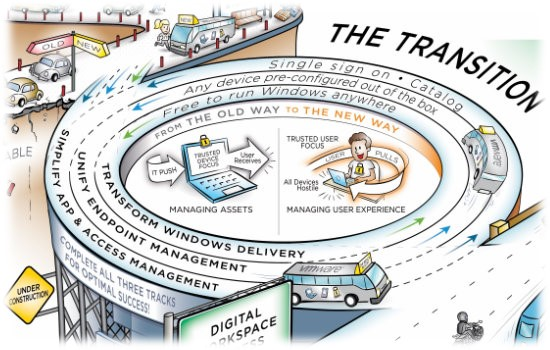 digital_workspace_journey_map_the_transition