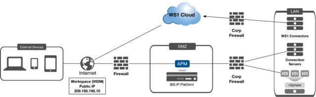 Delivering Security and Scalability with Workspace ONE and F5 APM