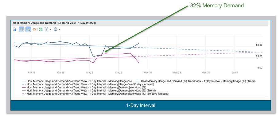 Data Granularity set at 1 day