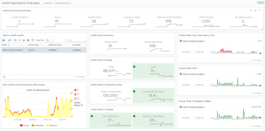 vRealize Operations 6.6 to manage VSAN