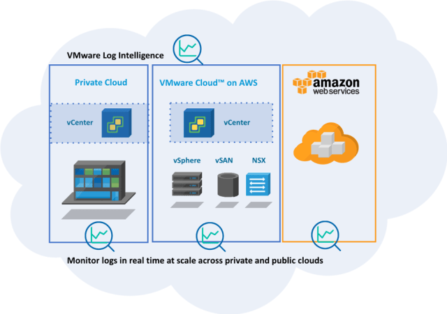 AWS log intelligence