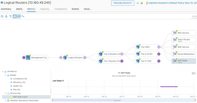 vRealize Operations 8.1 for VMware Cloud on AWS