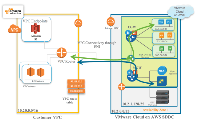 Figure 12: vCenter Management Access from Connected Native AWS VPC