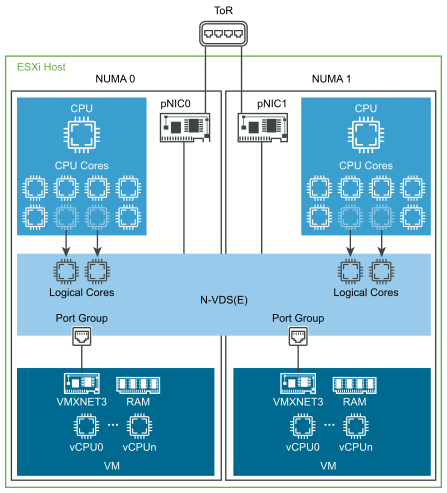 NUMA node and VM alignment