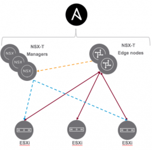 NSX-T with Ansible