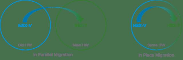 2 Methods for VMware NSX Migration