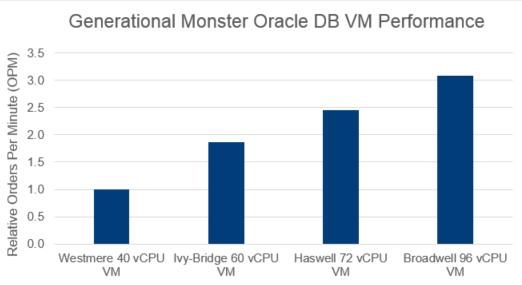 Oracle Database Monster VM Performance across 4 generations of Intel based servers on vSphere 6.5