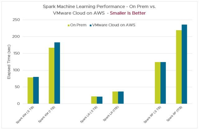 Spark machine learning performance chart