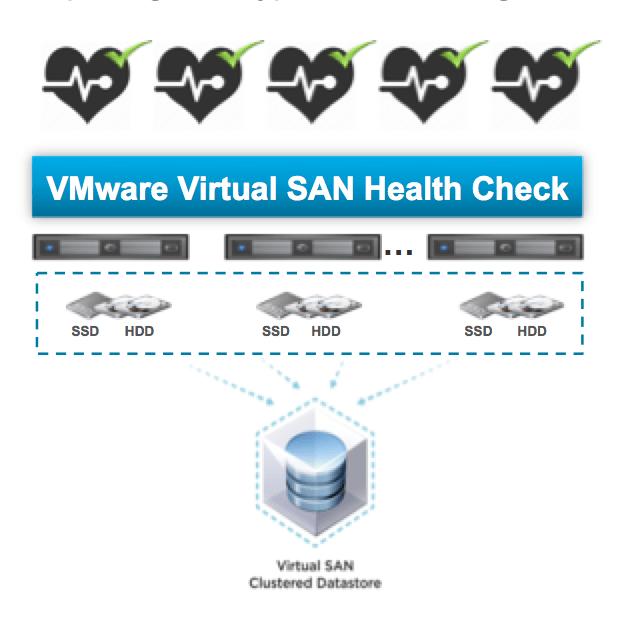 VMware Virtual SAN Health Check Plugin - PunchingClouds