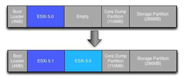 https://i2.wp.com/blogs.vmware.com/vsphere/files/2013/04/esxi_bootbank_upgrade.png?resize=640%2C281