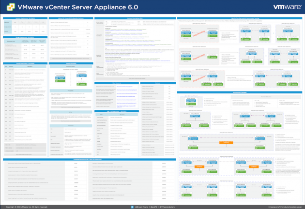 vCenter Server Appliance 6.0 Reference Poster