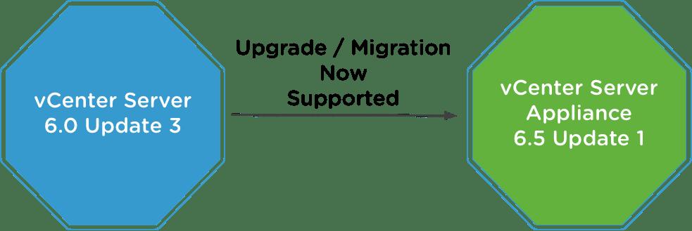 vSphere 6.5 Update 1 Upgrade Path