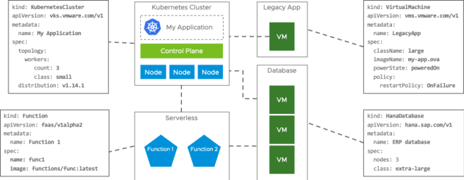 Using Kubernetes as the vSphere API