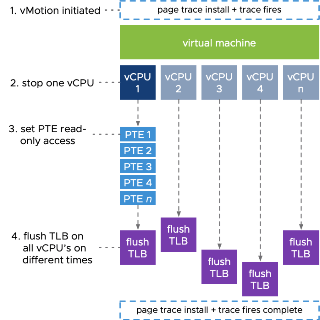 Diagram showing the vMotion process on a per-CPU level in vSphere 7