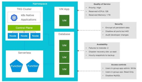 vSphere with Kubernetes Namespaces