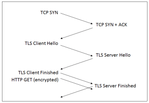 Building a faster and more secure web with TCP Fast Open