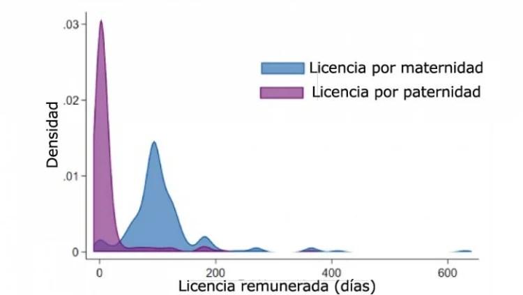 Licença maternidade paga vs.  licença-paternidade paga.  © Portal de dados de gênero do Banco Mundial