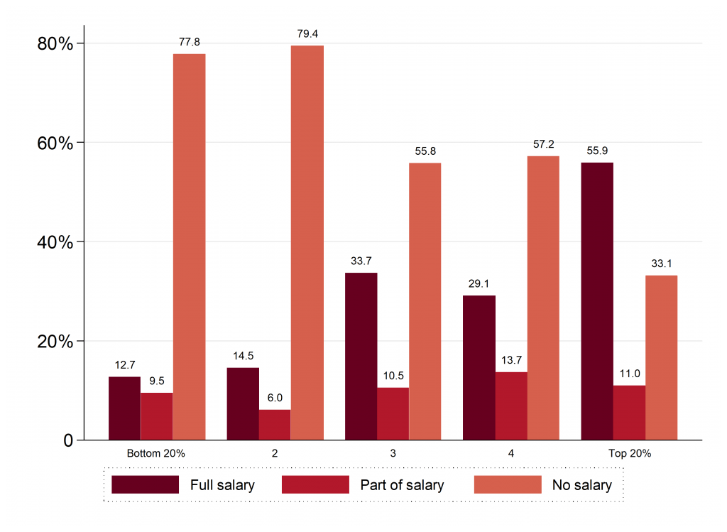 Figure 2. Share of wage workers receiving a salary, by quintile