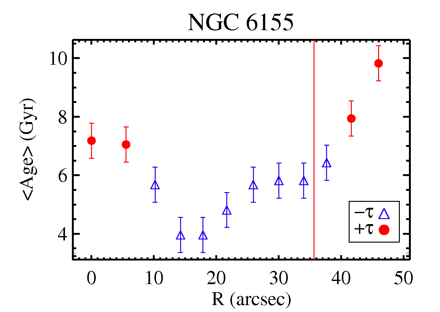 age plot
