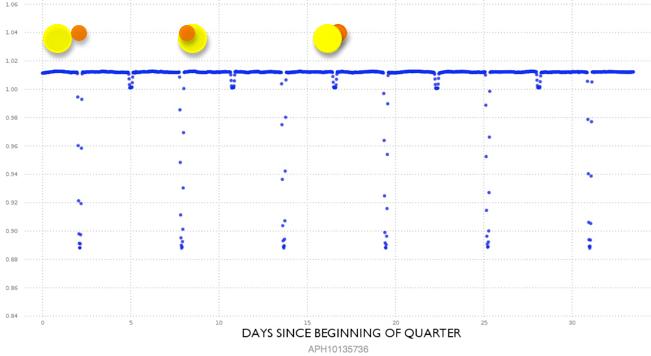 Figure 1.  Eclipsing Binary (detached, Algol type)