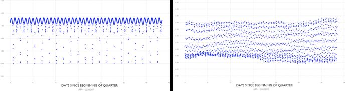 Figure 2. Contact eclipsing binary stars