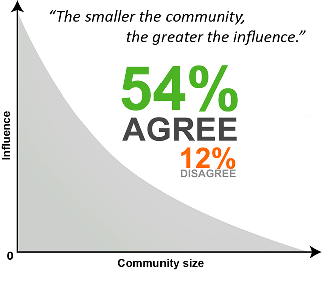 54% agree that small community has more influence