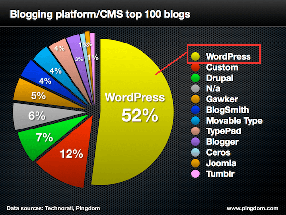 Pingdom shows wordpress as top platform