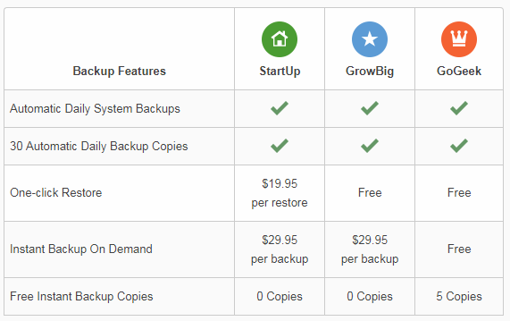SiteGround website backup plans