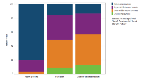 Institute for Health Metrics and Evaluation (IHME). Financing Global Health 2019: Tracking Health Spending in a Time of Crisis. Seattle, WA: IHME, 2020. http://www.healthdata.org/policy-report/financing-global-health-2019-tracking-health-spending-time-crisis
